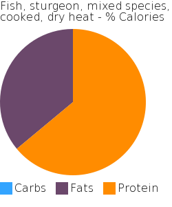 Fish, sturgeon, mixed species, cooked, dry heat macronutrient pie chart