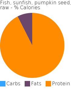 Fish, sunfish, pumpkin seed, raw macronutrient pie chart