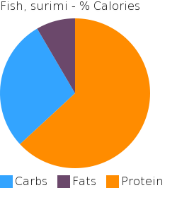 Fish, surimi macronutrient pie chart