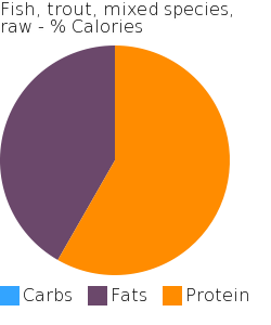 Fish, trout, mixed species, raw macronutrient pie chart
