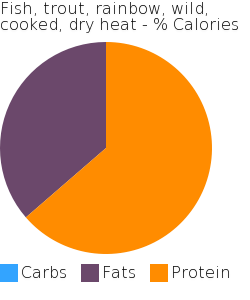 Fish, trout, rainbow, wild, cooked, dry heat macronutrient pie chart