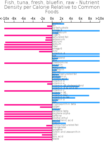 Fish, tuna, fresh, bluefin, raw nutrient composition bar chart