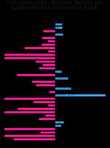 Fish, tuna salad nutrient composition bar chart