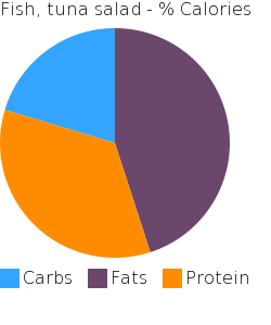 Fish, tuna salad macronutrient pie chart