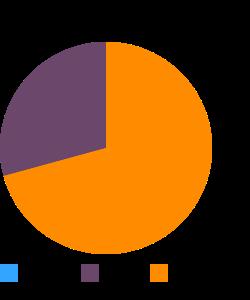 Fish, turbot, european, raw macronutrient pie chart