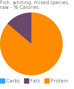 Fish, whiting, mixed species, raw macronutrient pie chart