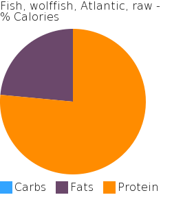 Fish, wolffish, Atlantic, raw macronutrient pie chart