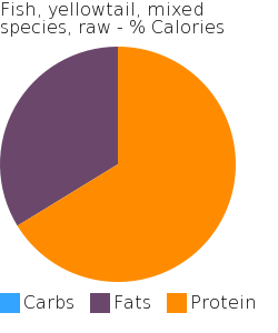 Fish, yellowtail, mixed species, raw macronutrient pie chart