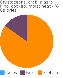 Crustaceans, crab, alaska king, cooked, moist heat macronutrient pie chart