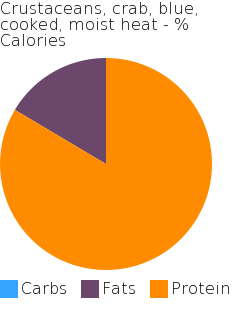 Crustaceans, crab, blue, cooked, moist heat macronutrient pie chart