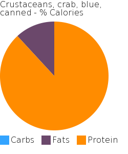 Crustaceans, crab, blue, canned macronutrient pie chart