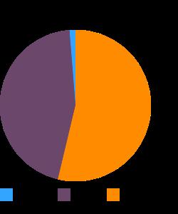 Crustaceans, crab, blue, crab cakes macronutrient pie chart
