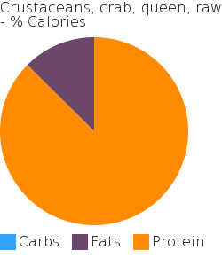 Crustaceans, crab, queen, raw macronutrient pie chart