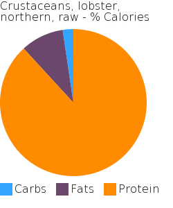 Crustaceans, lobster, northern, raw macronutrient pie chart
