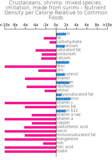 Crustaceans, shrimp, mixed species, imitation, made from surimi nutrient composition bar chart