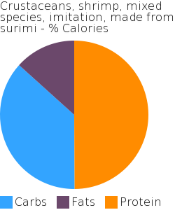 Crustaceans, shrimp, mixed species, imitation, made from surimi macronutrient pie chart