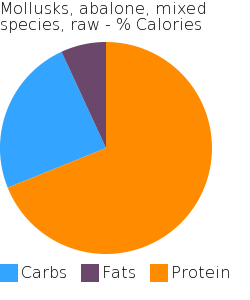 Mollusks, abalone, mixed species, raw macronutrient pie chart