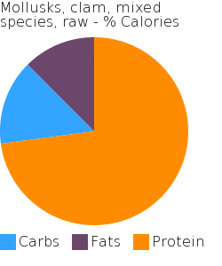 Mollusks, clam, mixed species, raw macronutrient pie chart