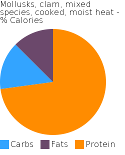 Mollusks, clam, mixed species, cooked, moist heat macronutrient pie chart