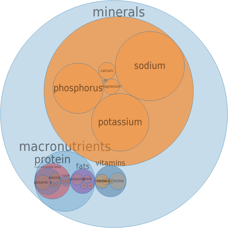 Mollusks, clam, mixed species, canned, liquid -all nutrients by relative proportion - including vitamins and minerals