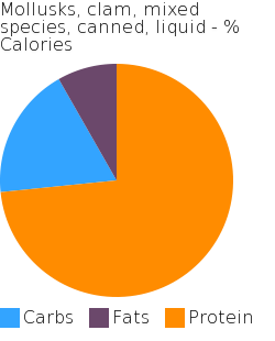 Mollusks, clam, mixed species, canned, liquid macronutrient pie chart