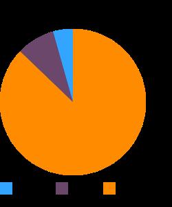 Mollusks, cuttlefish, mixed species, raw macronutrient pie chart