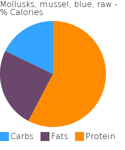 Mollusks, mussel, blue, raw macronutrient pie chart