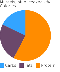 Mussels, blue, cooked macronutrient pie chart