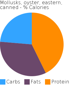 Mollusks, oyster, eastern, canned macronutrient pie chart