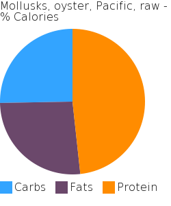 Mollusks, oyster, Pacific, raw macronutrient pie chart