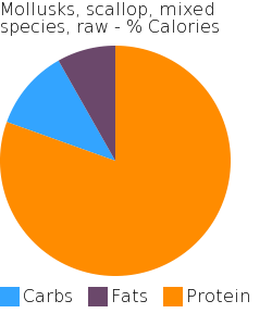 Mollusks, scallop, mixed species, raw macronutrient pie chart