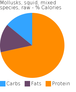 Mollusks, squid, mixed species, raw macronutrient pie chart