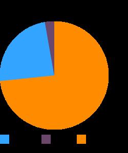 Mollusks, whelk, unspecified, raw macronutrient pie chart