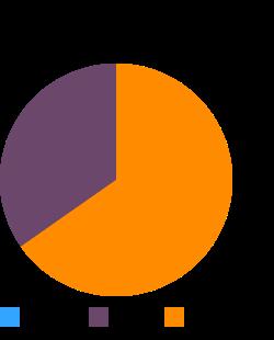 Fish, salmon, chinook, smoked, (lox), regular macronutrient pie chart