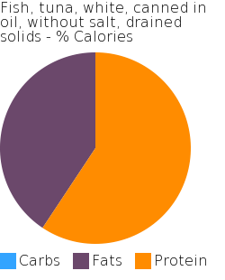 Fish, tuna, white, canned in oil, without salt, drained solids macronutrient pie chart