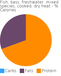 Fish, bass, freshwater, mixed species, cooked, dry heat macronutrient pie chart