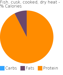 Fish, cusk, cooked, dry heat macronutrient pie chart