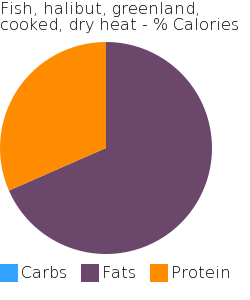 Fish, halibut, greenland, cooked, dry heat macronutrient pie chart