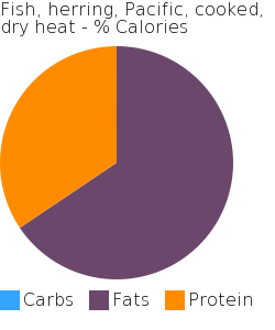 Fish, herring, Pacific, cooked, dry heat macronutrient pie chart