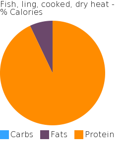 Fish, ling, cooked, dry heat macronutrient pie chart