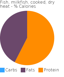 Fish, milkfish, cooked, dry heat macronutrient pie chart
