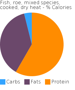 Fish, roe, mixed species, cooked, dry heat macronutrient pie chart