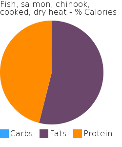 Fish, salmon, chinook, cooked, dry heat macronutrient pie chart