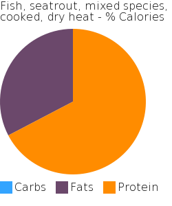Fish, seatrout, mixed species, cooked, dry heat macronutrient pie chart