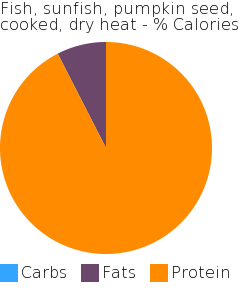 Fish, sunfish, pumpkin seed, cooked, dry heat macronutrient pie chart