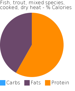 Fish, trout, mixed species, cooked, dry heat macronutrient pie chart