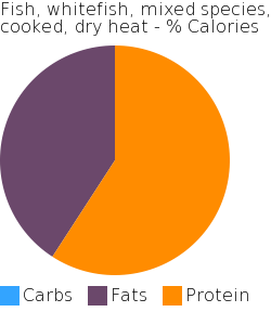 Fish, whitefish, mixed species, cooked, dry heat macronutrient pie chart