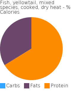 Fish, yellowtail, mixed species, cooked, dry heat macronutrient pie chart