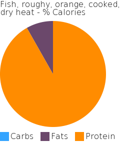 Fish, roughy, orange, cooked, dry heat macronutrient pie chart