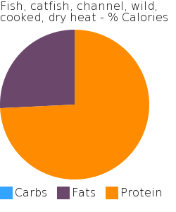 Fish, catfish, channel, wild, cooked, dry heat macronutrient pie chart